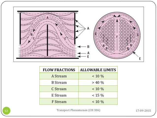 17-09-2015Transport Phenomenon (CH 306)52 FLOW FRACTIONS ALLOWABLE LIMITS A Stream < 10 % B Stream > 40 % C Stream < 10 % ...