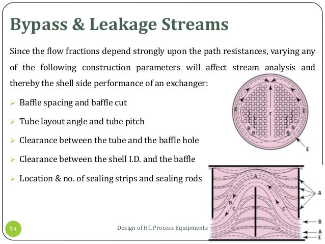 Bypass & Leakage Streams 17-09-2015Design of HC Process Equipments54 Since the flow fractions depend strongly upon the pat...