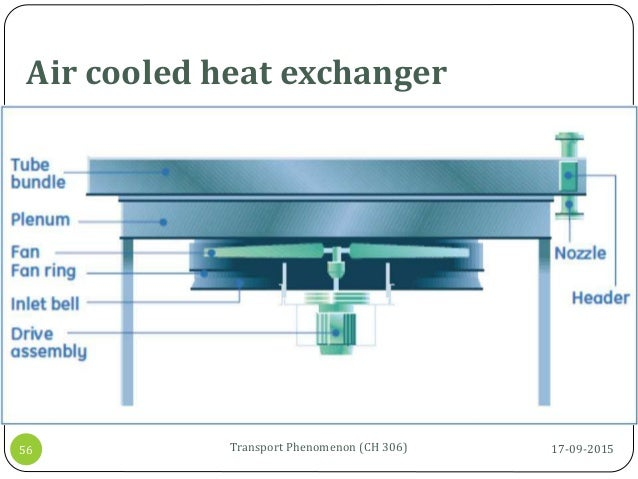 Air cooled heat exchanger 17-09-2015Transport Phenomenon (CH 306)56