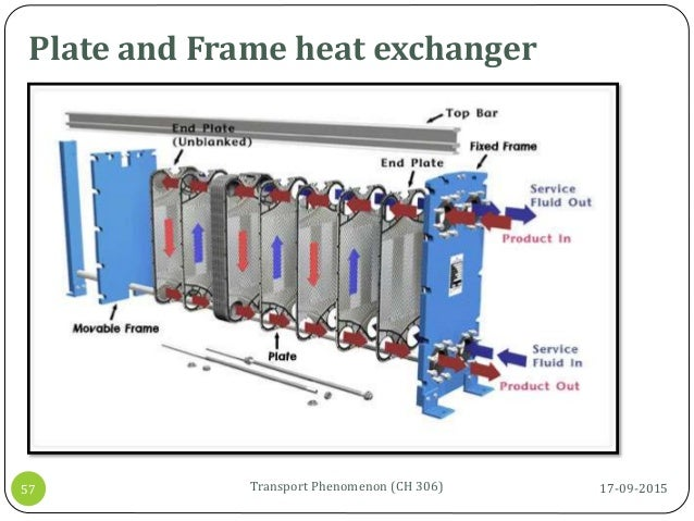 Plate and Frame heat exchanger 17-09-2015Transport Phenomenon (CH 306)57