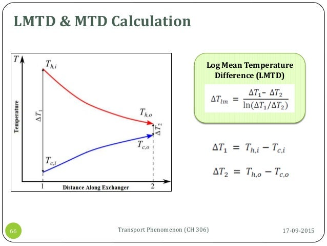 LMTD & MTD Calculation 17-09-2015Transport Phenomenon (CH 306)66 Log Mean Temperature Difference (LMTD)