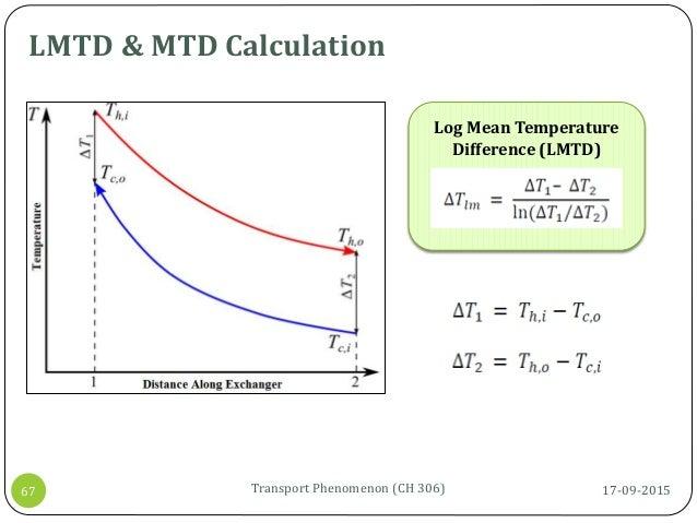 17-09-2015Transport Phenomenon (CH 306)67 LMTD & MTD Calculation Log Mean Temperature Difference (LMTD)