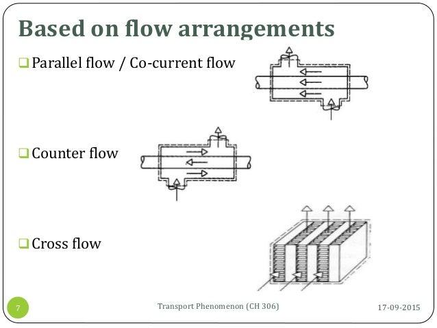 Based on flow arrangements 17-09-2015Transport Phenomenon (CH 306)7 Parallel flow / Co-current flow Counter flow Cross ...