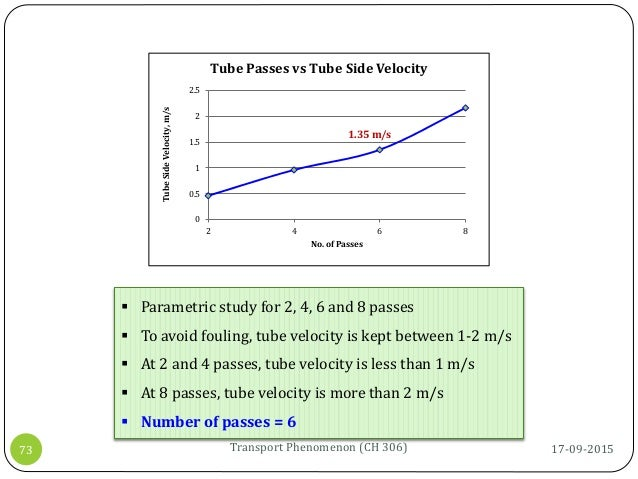  Parametric study for 2, 4, 6 and 8 passes  To avoid fouling, tube velocity is kept between 1-2 m/s  At 2 and 4 passes,...