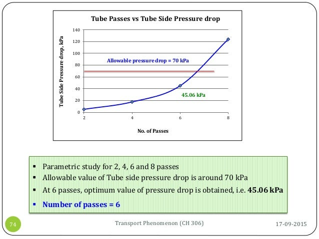  Parametric study for 2, 4, 6 and 8 passes  Allowable value of Tube side pressure drop is around 70 kPa  At 6 passes, o...