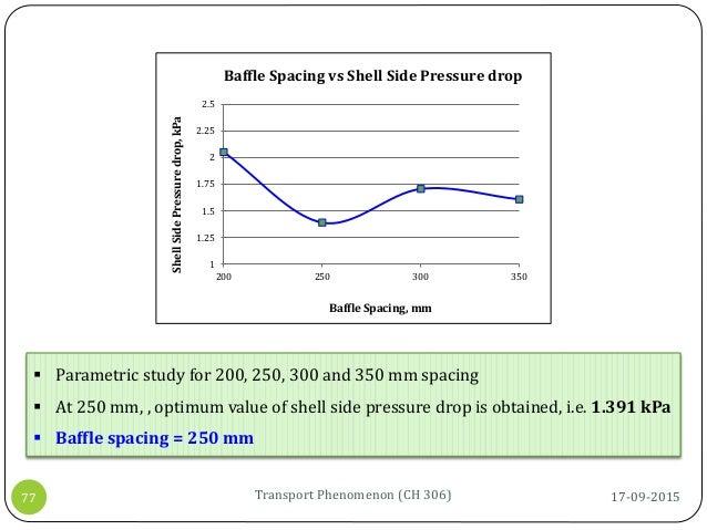 1 1.25 1.5 1.75 2 2.25 2.5 200 250 300 350 ShellSidePressuredrop,kPa Baffle Spacing, mm Baffle Spacing vs Shell Side Press...