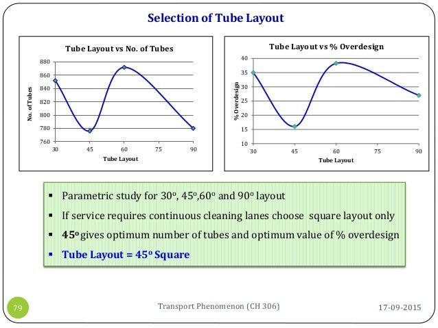 760 780 800 820 840 860 880 30 45 60 75 90 No.ofTubes Tube Layout Tube Layout vs No. of Tubes Selection of Tube Layout 10 ...