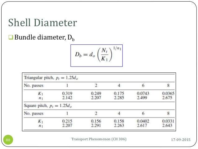 Shell Diameter 17-09-2015Transport Phenomenon (CH 306)80 Bundle diameter, Db