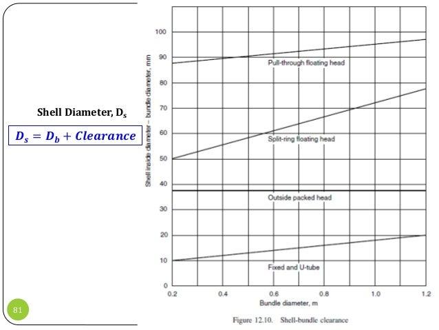 17-09-2015Transport Phenomenon (CH 306)81 𝑫 𝒔 = 𝑫 𝒃 + 𝑪𝒍𝒆𝒂𝒓𝒂𝒏𝒄𝒆 Shell Diameter, Ds
