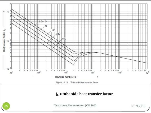 17-09-2015Transport Phenomenon (CH 306)85 jh = tube side heat transfer factor