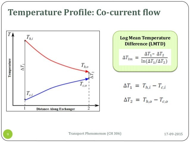 Temperature Profile: Co-current flow 17-09-2015Transport Phenomenon (CH 306)9 Log Mean Temperature Difference (LMTD)