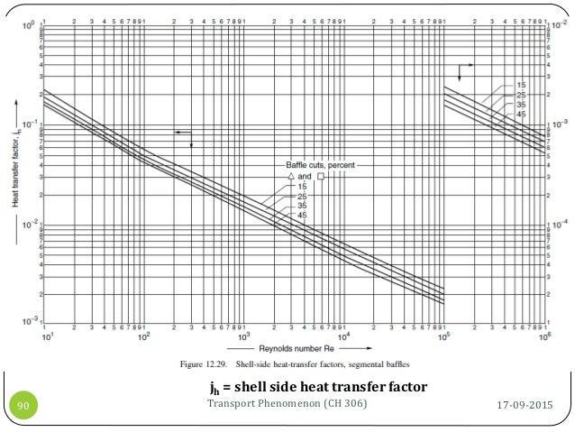 17-09-2015Transport Phenomenon (CH 306)90 jh = shell side heat transfer factor