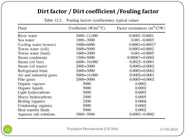 17-09-2015Transport Phenomenon (CH 306)92 Dirt factor / Dirt coefficient /Fouling factor