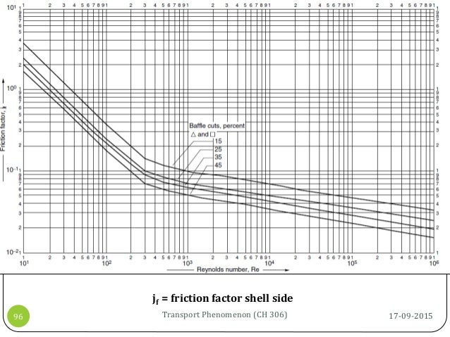 17-09-2015Transport Phenomenon (CH 306)96 jf = friction factor shell side
