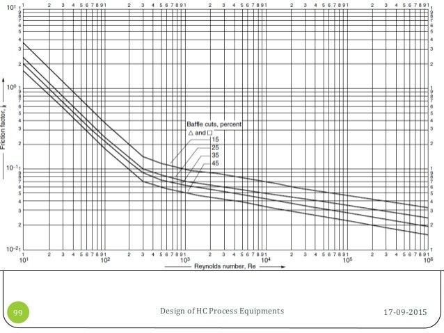 17-09-2015Design of HC Process Equipments99
