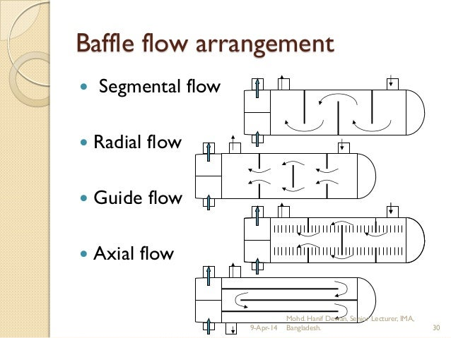 Axial Flow Heat Exchanger : Heat exchangers by hanif dewan