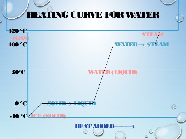 heating and cooling curve of water essay Improving the accuracy of temperature  improving the accuracy of temperature measurements  to observe the rising temperatures of equal volumes of water being.
