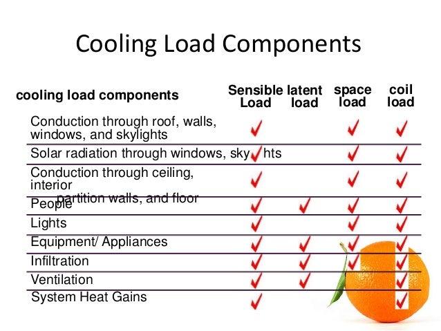 sc 1 st  SlideShare & HVAC Cooling Load Calculation