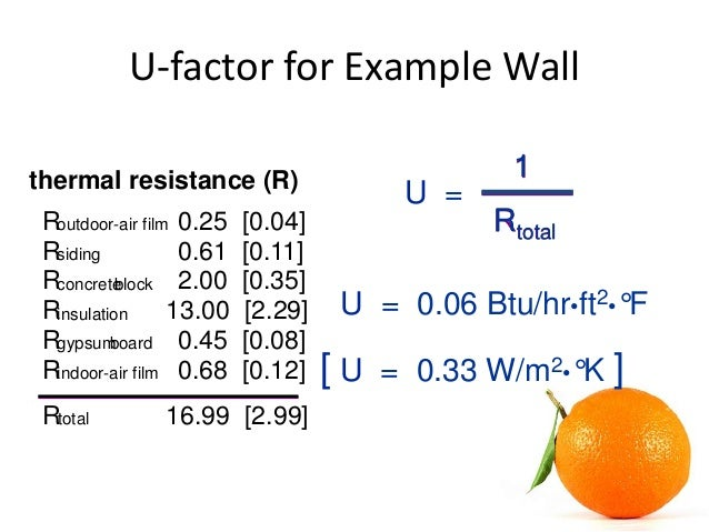 Final result of u-value calculation (data resource: baubook.