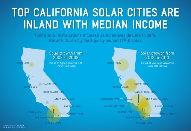 CSLB# 969975; NJ# 13VH07020300 Source: Sunible & PV Solar Report TOP CALIFORNIA SOLAR CITIES ARE INLAND WITH MEDIAN INCOME...