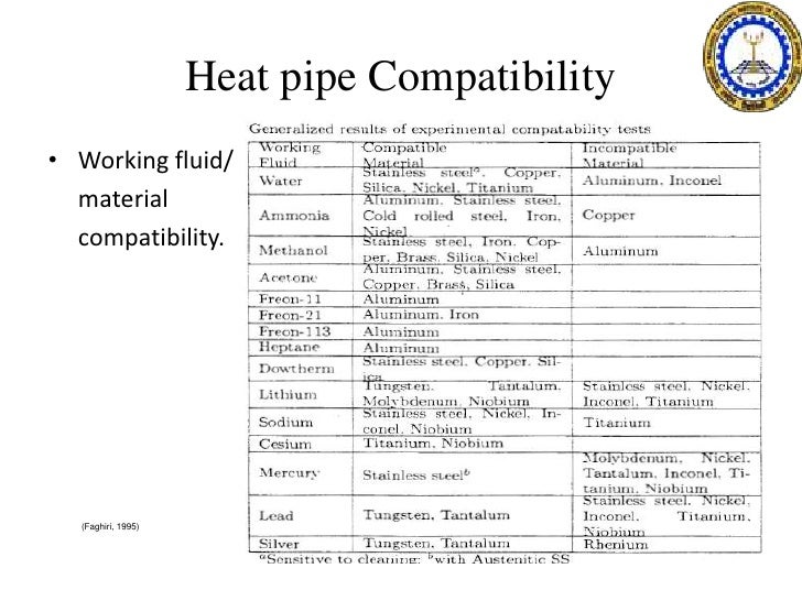 Heat pipe Compatibilityu2022 Working fluid/ ...  sc 1 st  SlideShare & Heat pipes