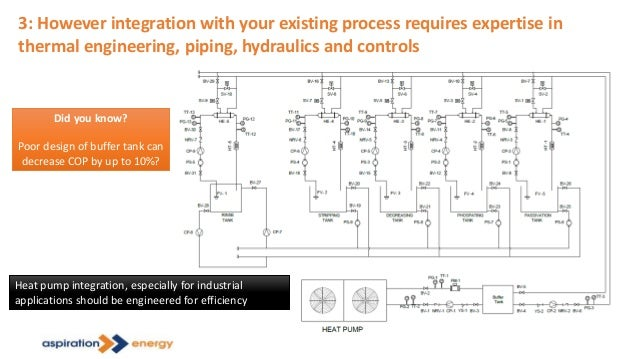 3: However integration with your existing process requires expertise in thermal engineering, piping, hydraulics and contro...