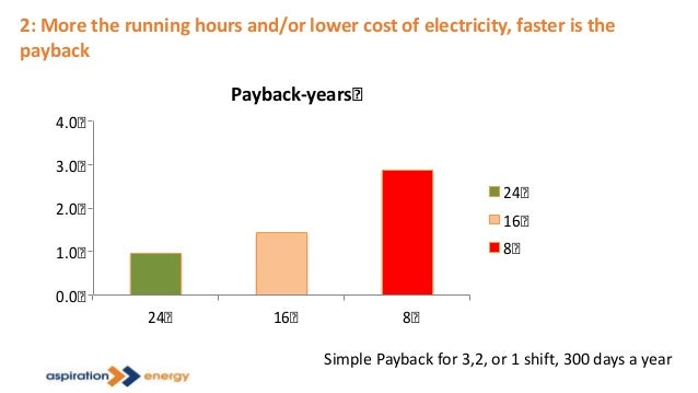 2: More the running hours and/or lower cost of electricity, faster is the payback 0.0 1.0 2.0 3.0 4.0 24 16 8 Payback-year...