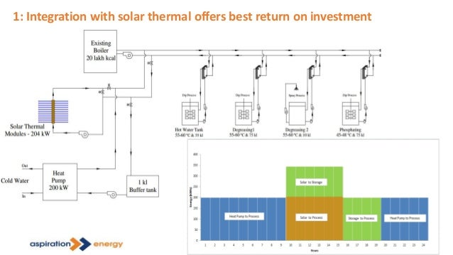 1: Integration with solar thermal offers best return on investment