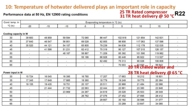 10: Temperature of hotwater delivered plays an important role in capacity 25 TR Rated compressor 31 TR heat delivery @ 50 ...