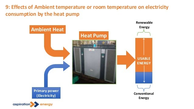 9: Effects of Ambient temperature or room temperature on electricity consumption by the heat pump Ambient Heat Primary pow...