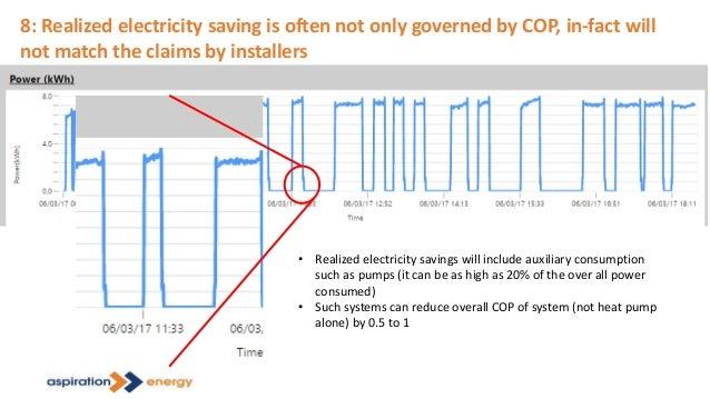 8: Realized electricity saving is often not only governed by COP, in-fact will not match the claims by installers • Realiz...
