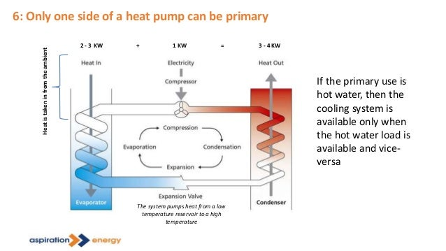 6: Only one side of a heat pump can be primary 1 KW2 - 3 KW 3 - 4 KW+ = The system pumps heat from a low temperature reser...