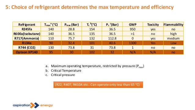 5: Choice of refrigerant determines the max temperature and efficiency Refrigerant Tmax a (°C) Pmax (Bar) Tc b (°C) Pc c (...