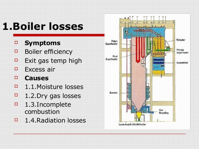 Heat rate audit in thermal power plant