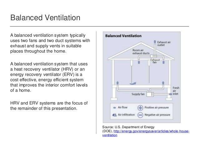 Heat Recovery Ventilation Hrv Zehnder America