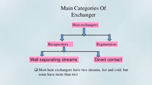Heat exchangers Recuperators Regenerators Wall separating streams Direct contact  Most heat exchangers have two streams, ...