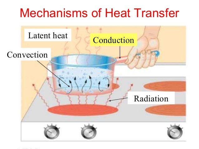 heat transfer Convection: in liquids and gases, convection is usually the most efficient way to transfer heat convection occurs when warmer areas of a liquid or gas rise to cooler.