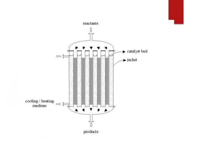 fixed bed reactor design