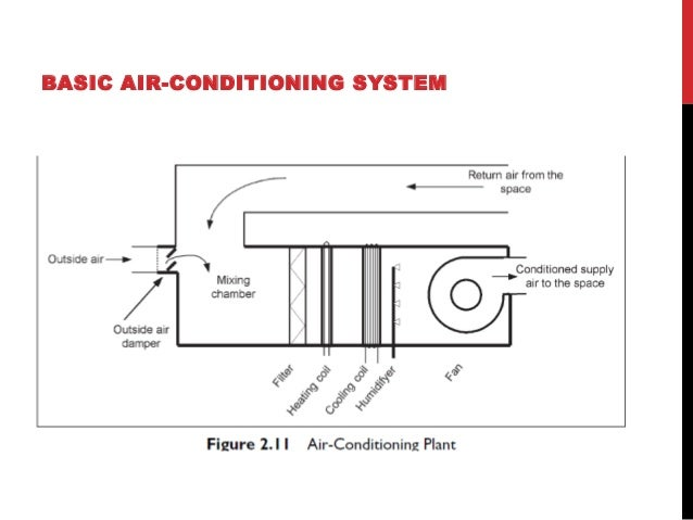 CHOOSING AN AIR-CONDITIONING SYSTEM  Building design;  if there is very little space for running ducts around the building...