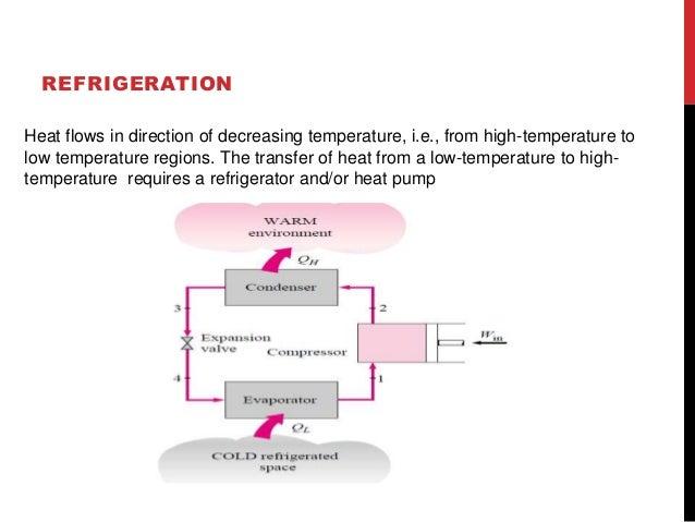 IDEAL VAPOR COMPRESSION REFRIGERATION  CYCLE  Vapor compression cycle