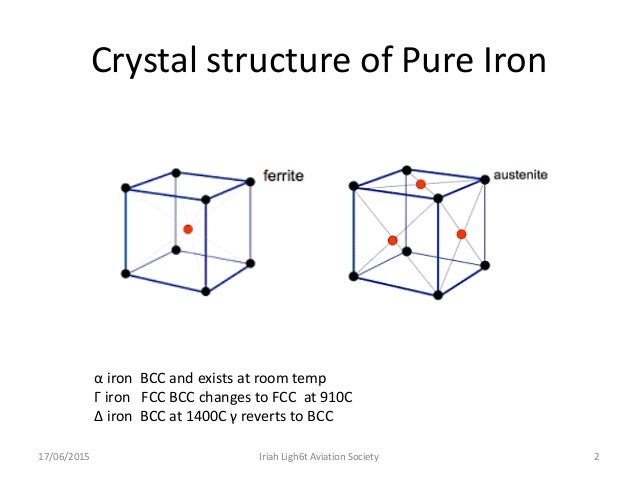 Crystal Structure Iron Room Temperature