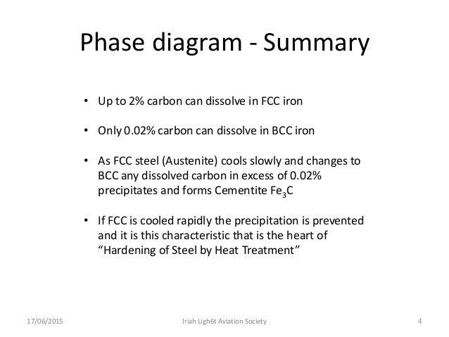 Heat treatment phase diagram ccuart Images