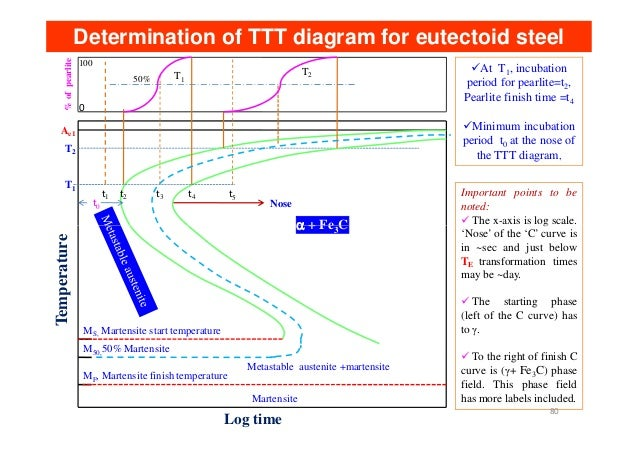 Ae1 cct diagram diy enthusiasts wiring diagrams heat treatment lecture notes rh slideshare net isothermal transformation diagram typical of steel cct diagram ccuart Gallery