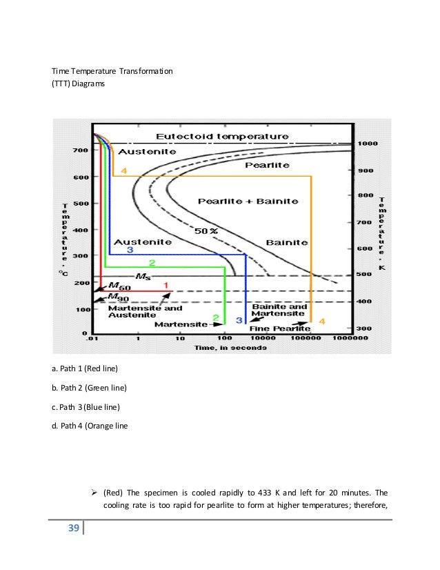 Heat treatment course material ttt diagram 39 ccuart Images