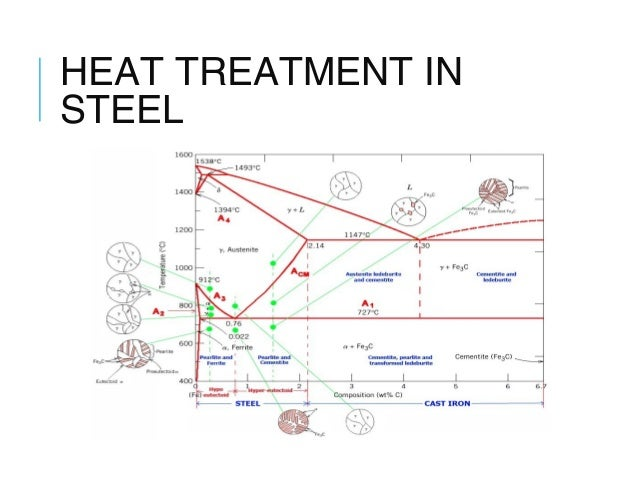 heat treatment of mild steel Heat treating of steel  carbon alloy system that is the basis for all steels and their heat treatment all pure metals, as well as alloys, have individual.