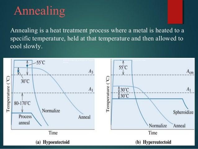 heat treatment of steel pdf