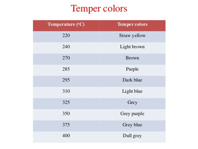 Heat Treatment Of Steels I