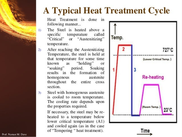 64941 The Invention Of The Electric Iron moreover Melting curve analysis as well Parallel Pumping Condenser Applications Limiting Flow Rate Part 2 also Speed of sound as well Tis Season Condensing Boilers. on heating curve