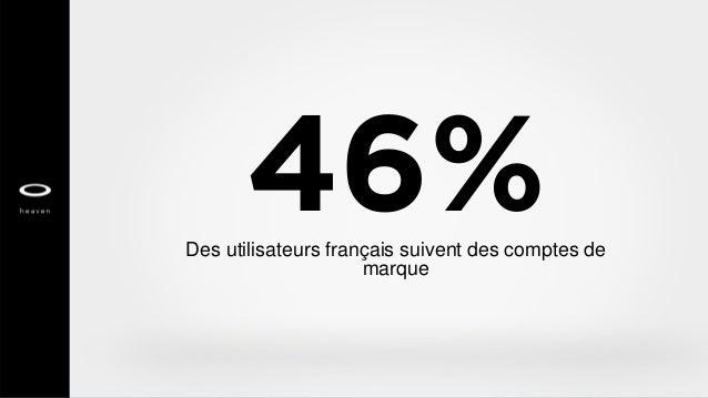46%Des utilisateurs français suivent des comptes de marque