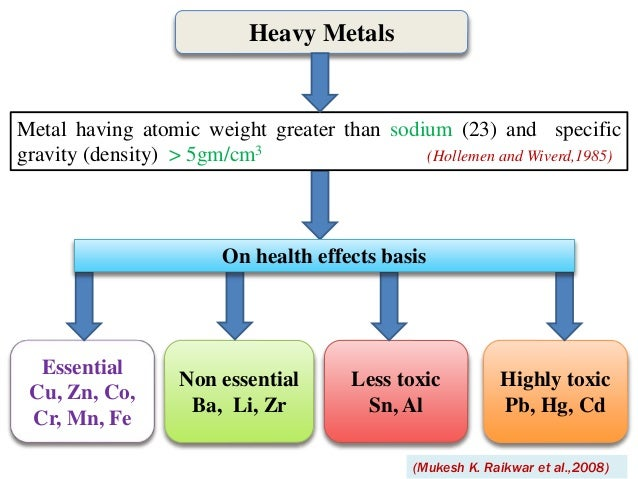 the effects of heavy metals in In the treatment of heavy metal pollutants in wastewater microbial remediation is the restoration of the environment and its  effect of heavy metal polluted.
